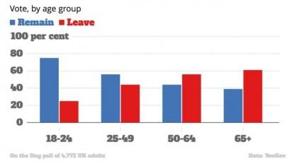 brexit age